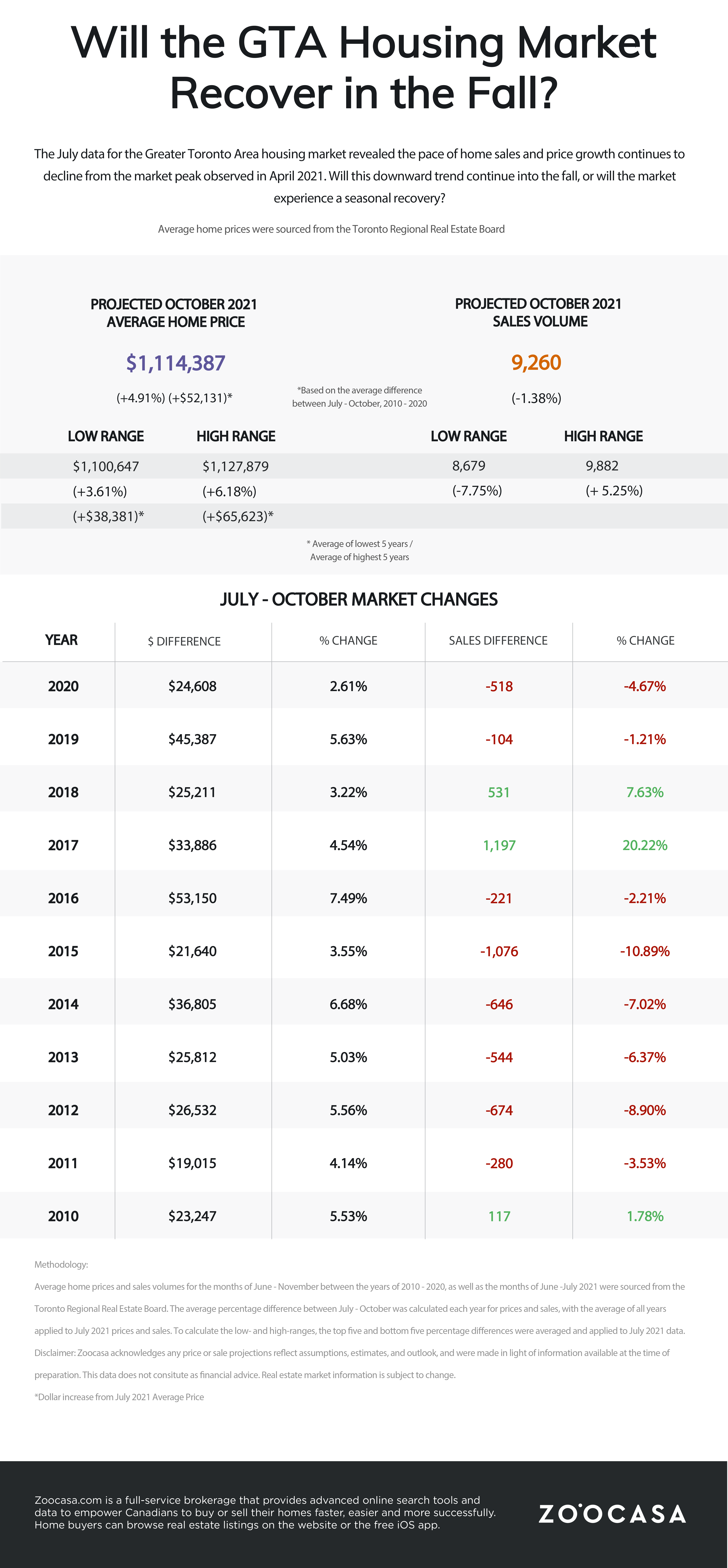 toronto real estate market prediction for fall 2021