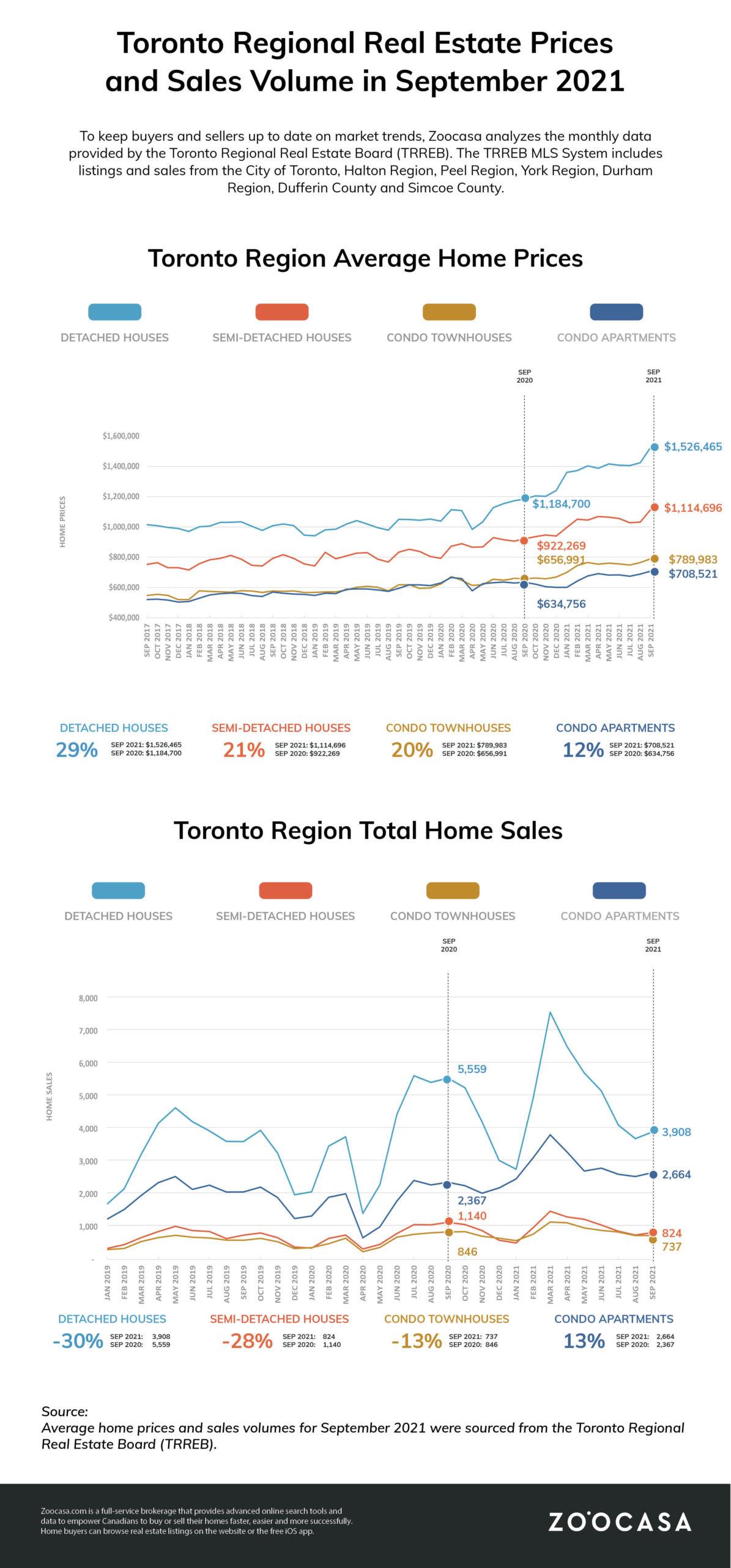 GTA Real Estate Market Update September