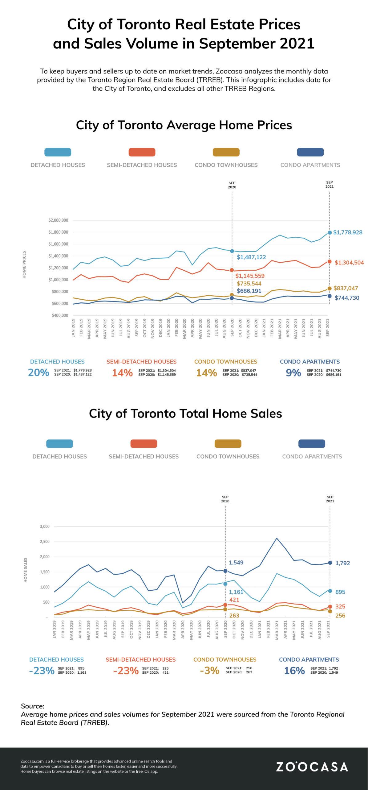 Toronto Real Estate Market Update September
